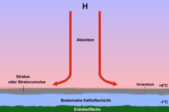 Inversion-Schema