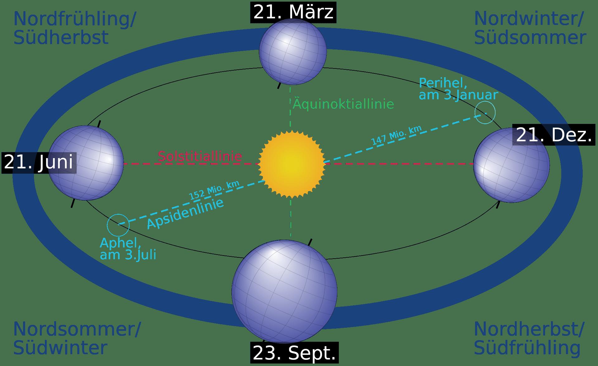 Position_Erde